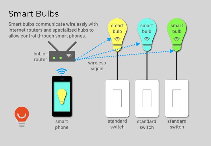LCHY Smart Bulbs